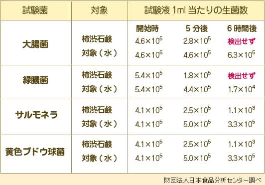 プロアクティ石鹸K除菌試験の除菌率